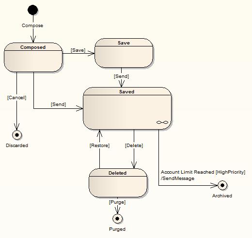 図 ステート チャート