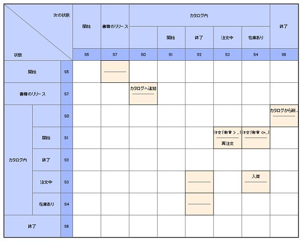 ステートマシン図と状態遷移表 : 新生児 サンプル : すべての講義